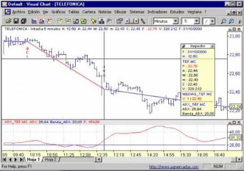 Visual Chart Profesional